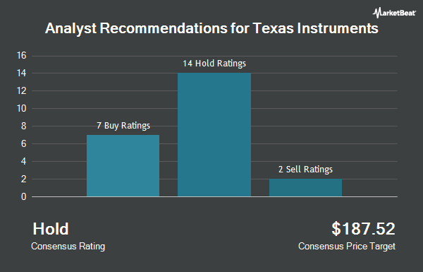 Analyst Recommendations for Texas Instruments (NASDAQ:TXN)