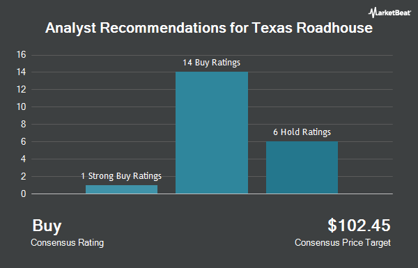 Analyst Recommendations for Texas Roadhouse (NASDAQ:TXRH)