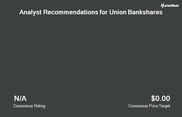Analyst Recommendations for Union Bankshares (NASDAQ:UBSH)