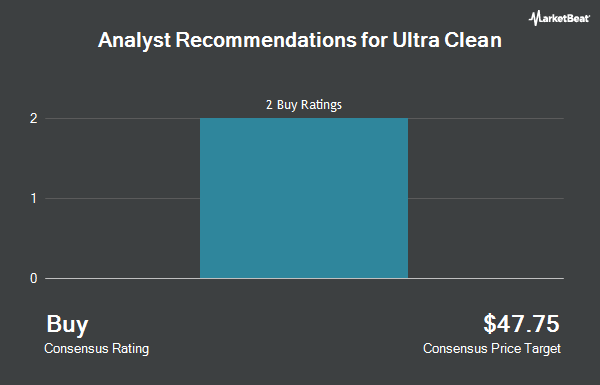 Analyst Recommendations for Ultra Clean (NASDAQ:UCTT)