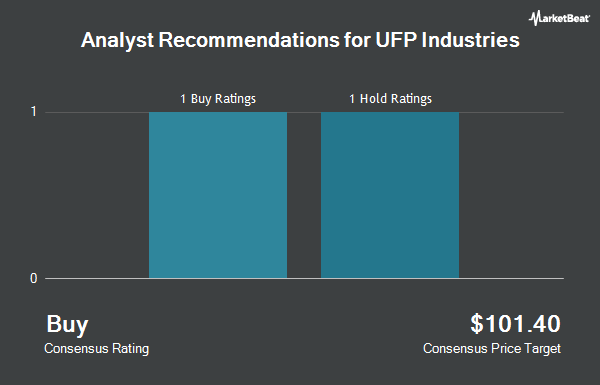 Analyst Recommendations for Universal Forest Products (NASDAQ:UFPI)