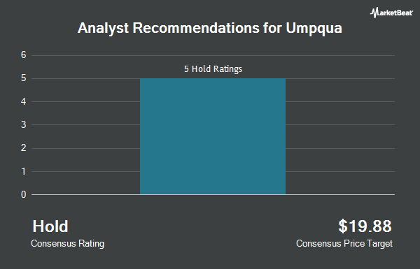 Analyst Recommendations for Umpqua (NASDAQ:UMPQ)