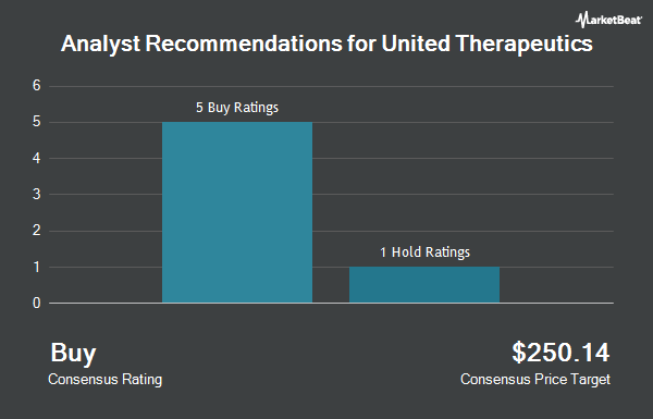 Analyst Recommendations for United Therapeutics (NASDAQ:UTHR)