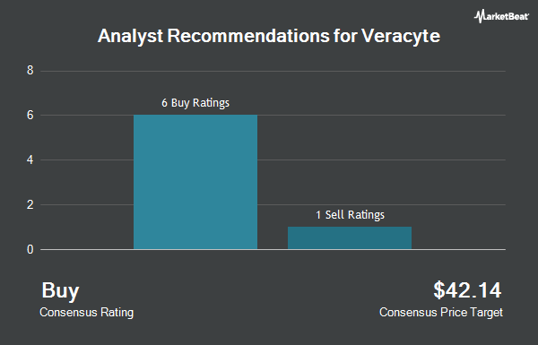 Analyst Recommendations for Veracyte (NASDAQ:VCYT)