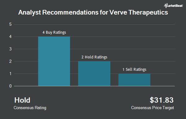 Analyst Recommendations for Verve Therapeutics (NASDAQ:VERV)