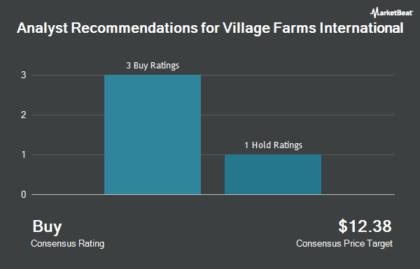 Analyst Recommendations for Village Farms International (NASDAQ:VFF)
