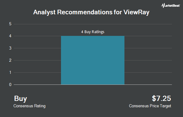 Analyst Recommendations for Viewray (NASDAQ:VRAY)