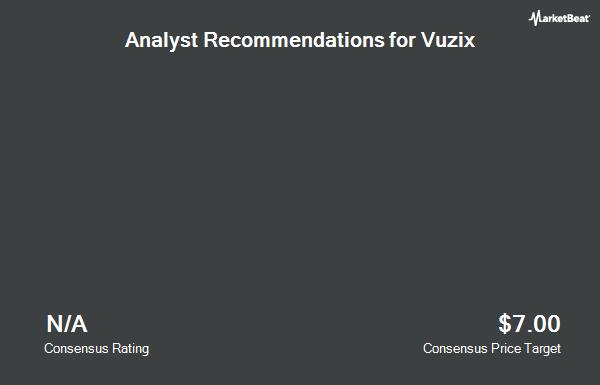 Analyst Recommendations for Vuzix (NASDAQ:VUZI)