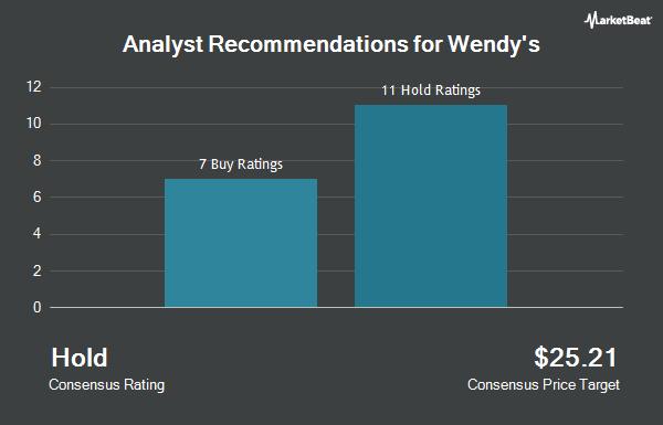 Analyst Recommendations for Wendys (NASDAQ:WEN)