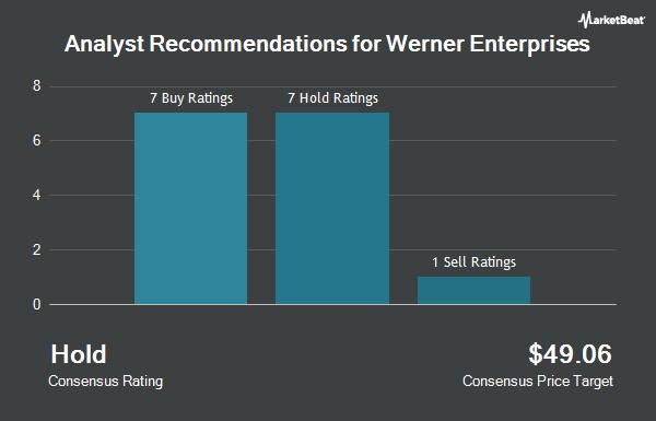 Analyst Recommendations for Werner Enterprises (NASDAQ:WERN)