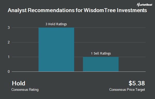 Analyst Recommendations for Wisdom Tree Investments (NASDAQ:WETF)