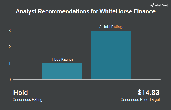 Analyst Recommendations for WhiteHorse Finance (NASDAQ:WHF)