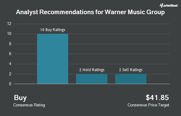 Analyst Recommendations for Warner Music Group (NASDAQ:WMG)