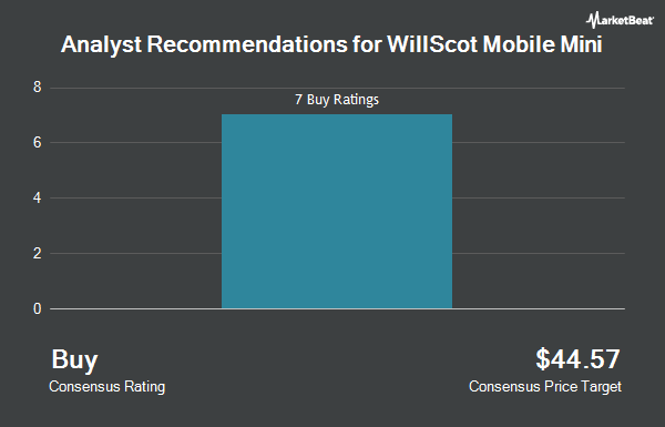 Analyst Recommendations for WillScot (NASDAQ:WSC)