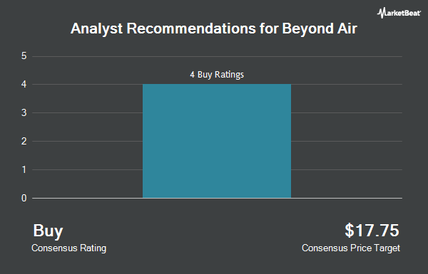 Analyst Recommendations for Beyond Air (NASDAQ:XAIR)