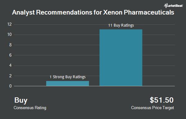 Analyst Recommendations for Xenon Pharmaceuticals (NASDAQ:XENE)