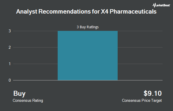 Analyst Recommendations for X4 Pharmaceuticals (NASDAQ:XFOR)