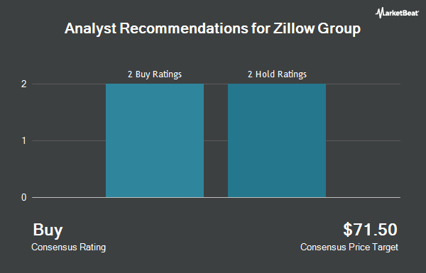 Analyst Recommendations for Zillow Group (NASDAQ:Z)