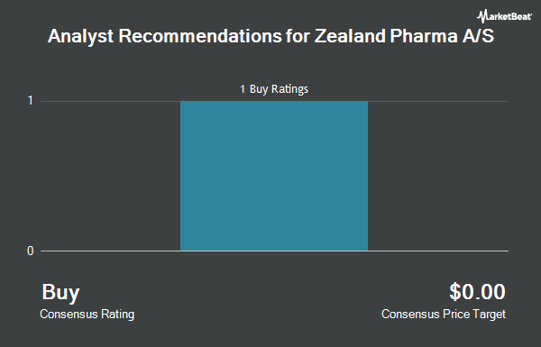 Analyst Recommendations for ZEALAND PHARMA/S (NASDAQ:ZEAL)