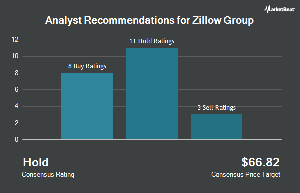 Analyst Recommendations for Zillow Group (NASDAQ:ZG)