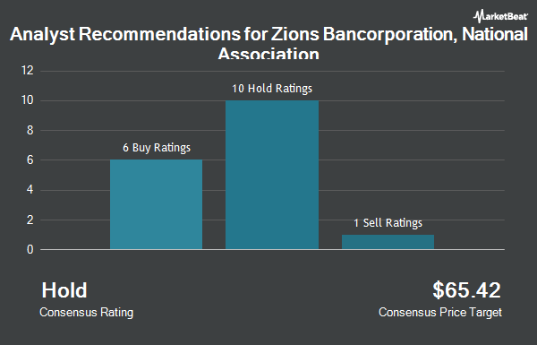 Analyst Recommendations for Zions Bancorporation NA (NASDAQ:ZION)