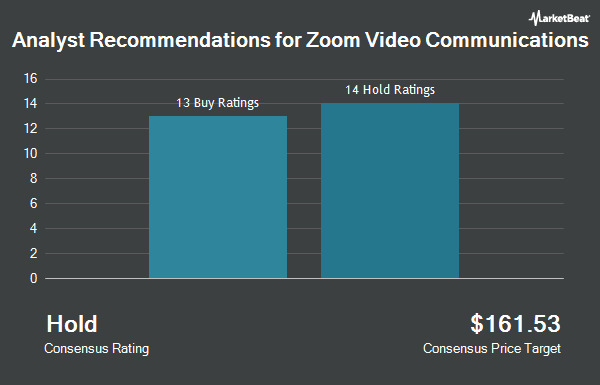 Analyst Recommendations for Zoom Video Communications (NASDAQ:ZM)