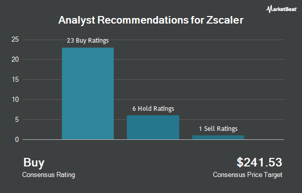 Analyst Recommendations for Zscaler (NASDAQ:ZS)