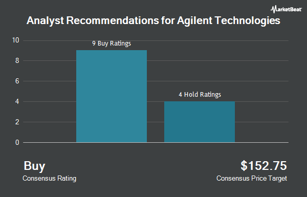 Analyst Recommendations for Agilent Technologies (NYSE:A)