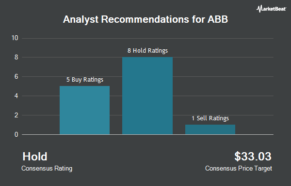 Analyst Recommendations for ABB (NYSE:ABB)