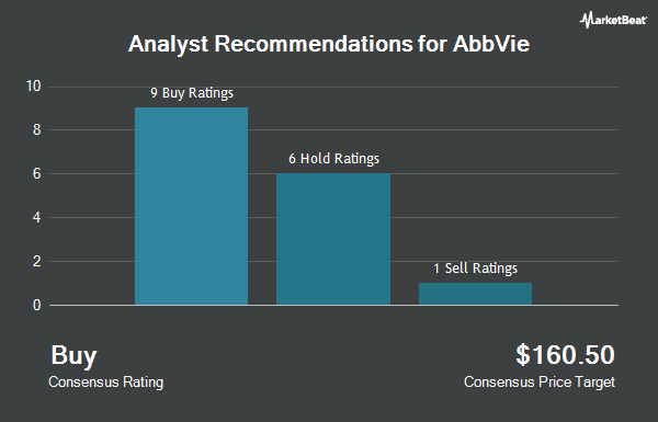 Analyst Recommendations for AbbVie (NYSE:ABBV)