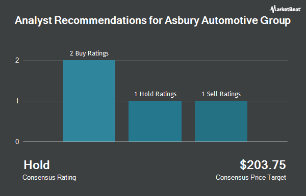 Analyst Recommendations for Asbury Automotive Group (NYSE:ABG)