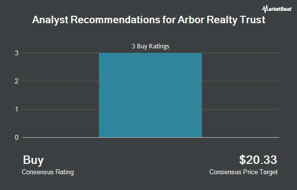 Analyst Recommendations for ARBOR RLTY TR I/SH (NYSE:ABR)