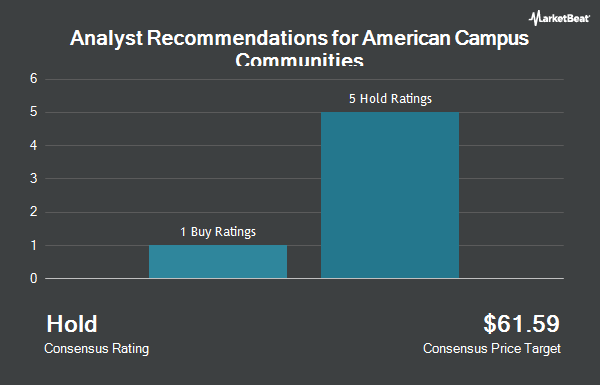 Analyst Recommendations for American Campus Communities (NYSE:ACC)