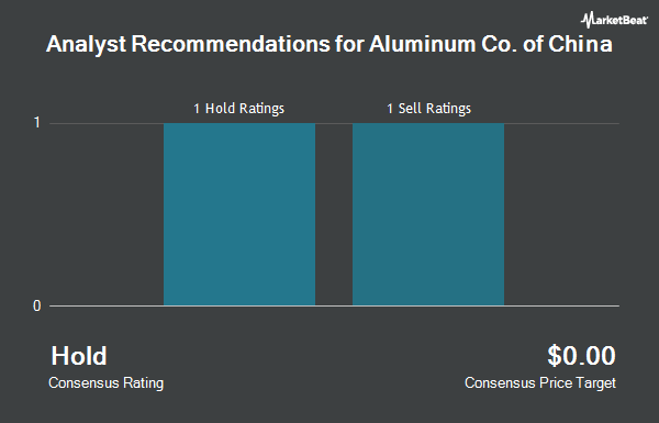 Analyst Recommendations for Aluminum Corp. of China Limited ADR Class H (NYSE:ACH)