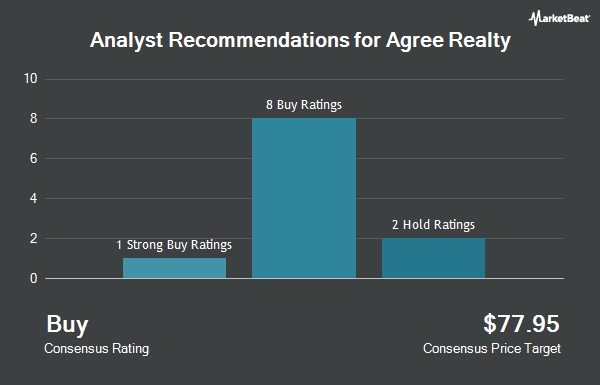 Analyst Recommendations for Agree Realty (NYSE:ADC)