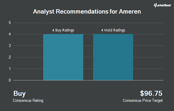 Analyst Recommendations for Ameren (NYSE:AEE)