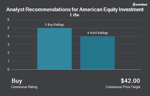 Analyst Recommendations for American Equity Investment Life (NYSE:AEL)