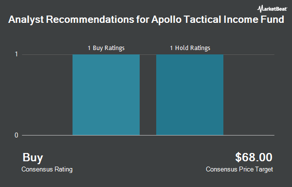Analyst Recommendations for Apollo Tactical Income Fund (NYSE:AIF)