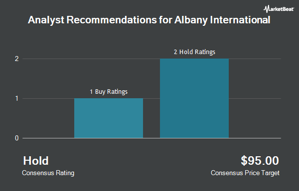 Analyst Recommendations for Albany International (NYSE:AIN)