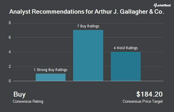 Analyst Recommendations for Arthur J Gallagher & Co (NYSE:AJG)