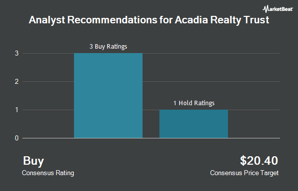 Analyst Recommendations for Acadia Realty Trust (NYSE:AKR)