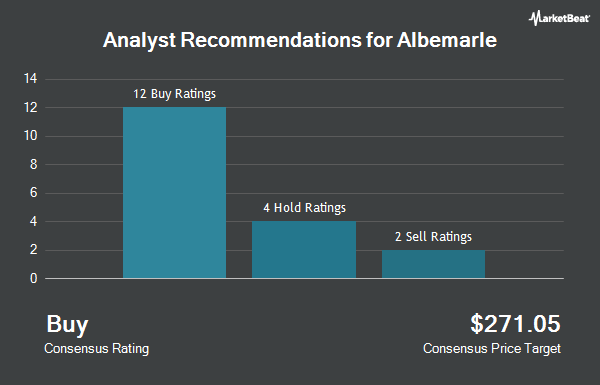 Analyst Recommendations for Albemarle (NYSE:ALB)