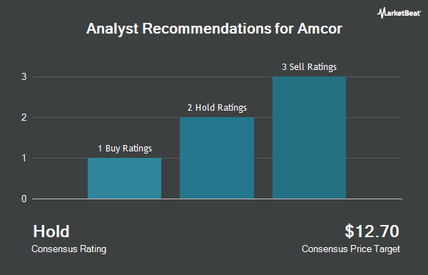 Analyst Recommendations for Amcor (NYSE:AMCR)