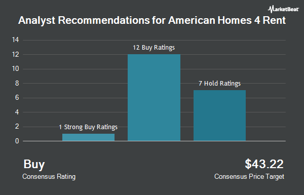 Analyst Recommendations for American Homes 4 Rent (NYSE:AMH)