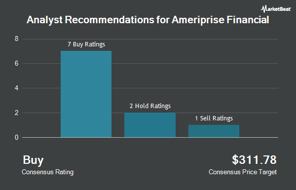 Analyst Recommendations for Ameriprise Financial (NYSE:AMP)