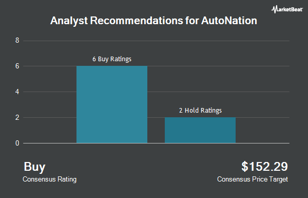 Analyst Recommendations for AutoNation (NYSE:AN)