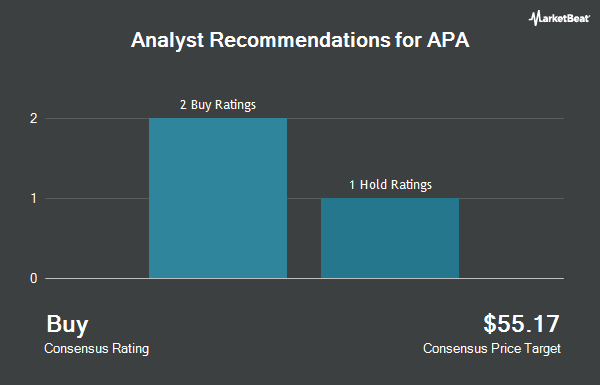 Analyst Recommendations for Apache (NYSE:APA)