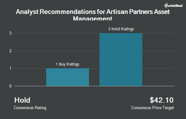 Analyst Recommendations for Artisan Partners Asset Management (NYSE:APAM)