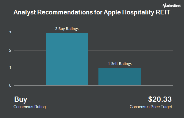 Analyst Recommendations for Apple Hospitality REIT (NYSE:APLE)