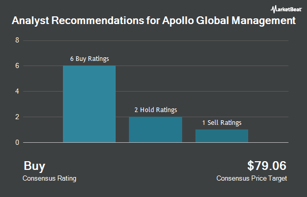 Analyst Recommendations for Apollo Global Management (NYSE:APO)